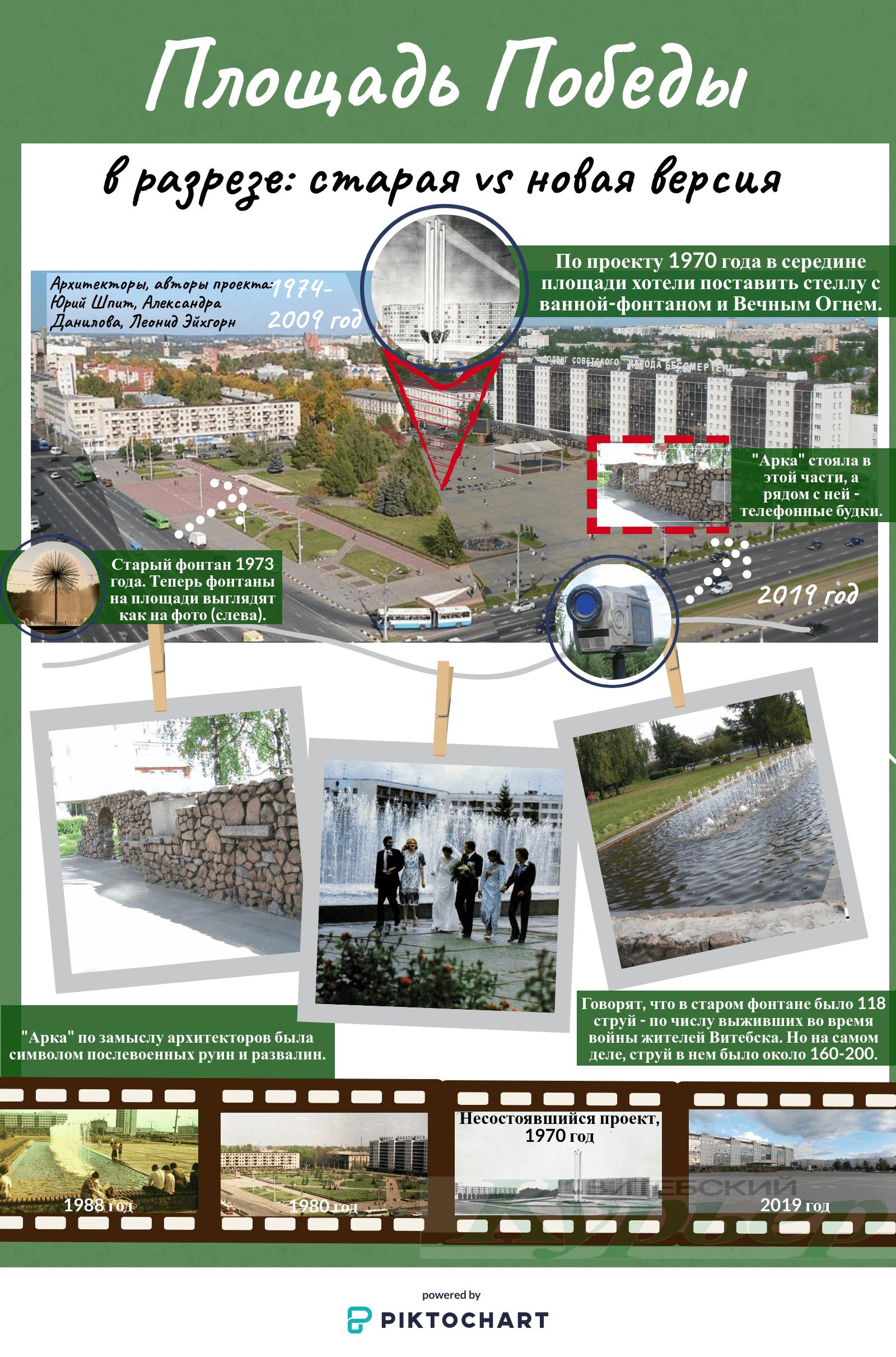 Инфографика площадь Победы
