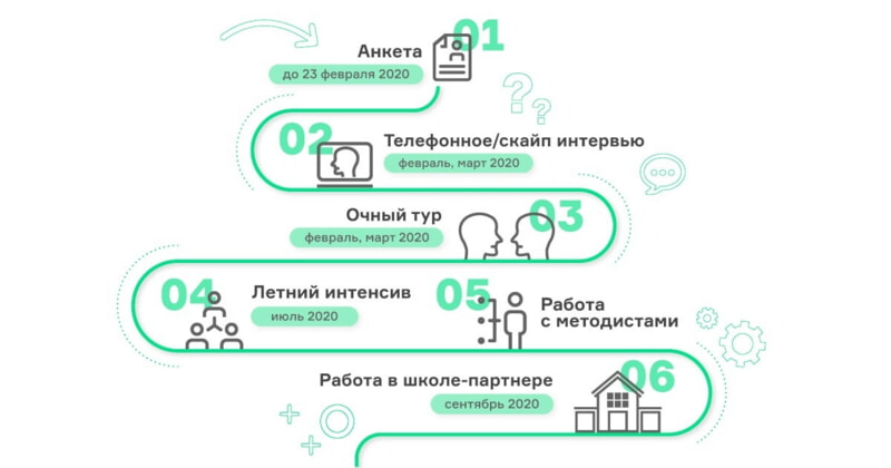 Программа «Учитель для Беларуси» объявила набор участников