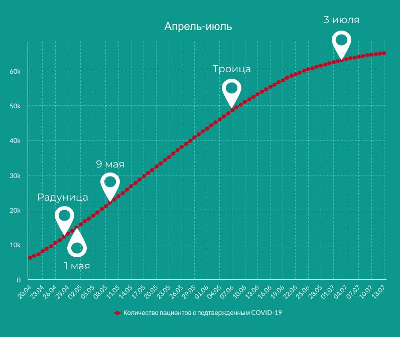 График роста общего числа людей с положительным анализом на коронавирус за апрель-июль 2020