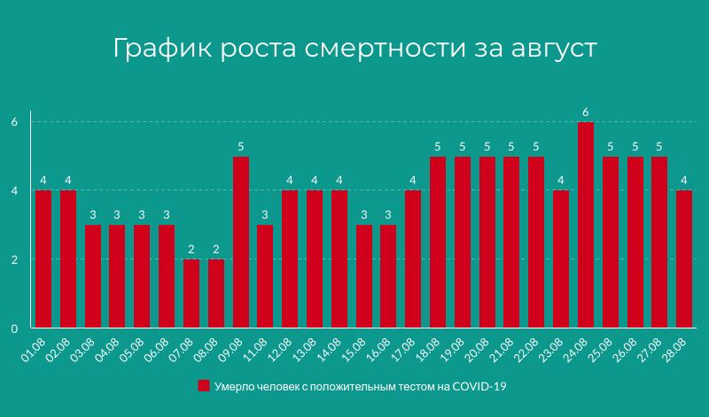 график смертности коронавирус август