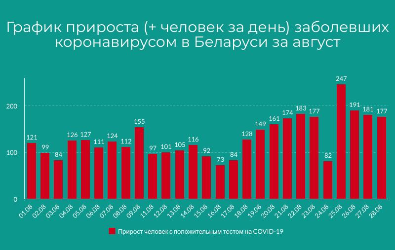 график заболеваемости коронавирус август